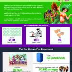 Mardi Gras Stats